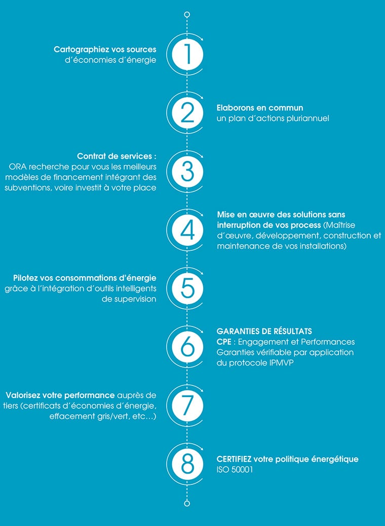 Description de la gestion d'un projet en autoconsommation avec ORA.